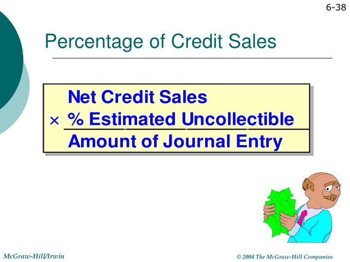 Percentage of Credit Sales