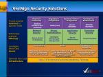 verisign security solutions