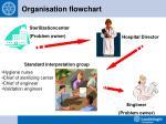 organisation flowchart