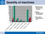 quantity of machines