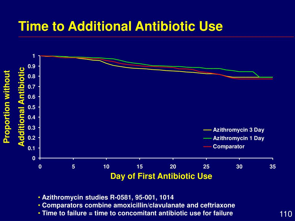 Time to Additional Antibiotic Use