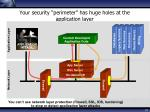 your security perimeter has huge holes at the application layer