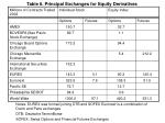 table 6 principal exchanges for equity derivatives