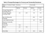 table 8 principal exchanges for currency and commodity derivatives