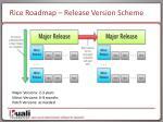 rice roadmap release version scheme
