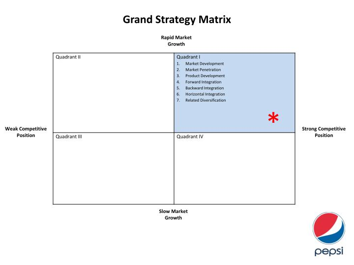 grand strategy matrix of starbucks Grand strategy global strategy the bcg matrix formulating business-level strategy strategy 8 strategy formulation and implementation levels of strategy.
