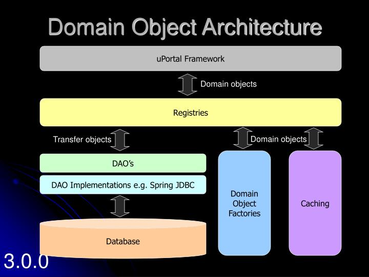 Domain Object Architecture