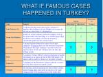 what if famous cases happened in turkey