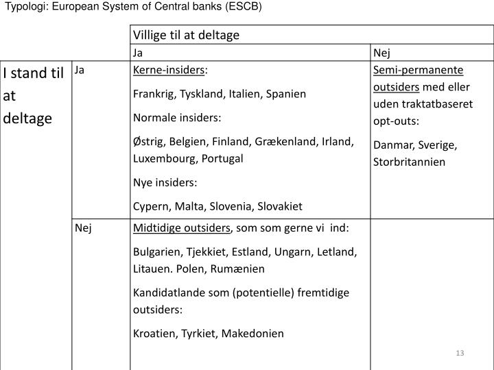 Typologi: European System of Central banks (ESCB)