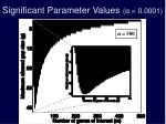 significant parameter values 0 00011