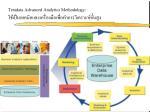 teradata advanced analytics methodology