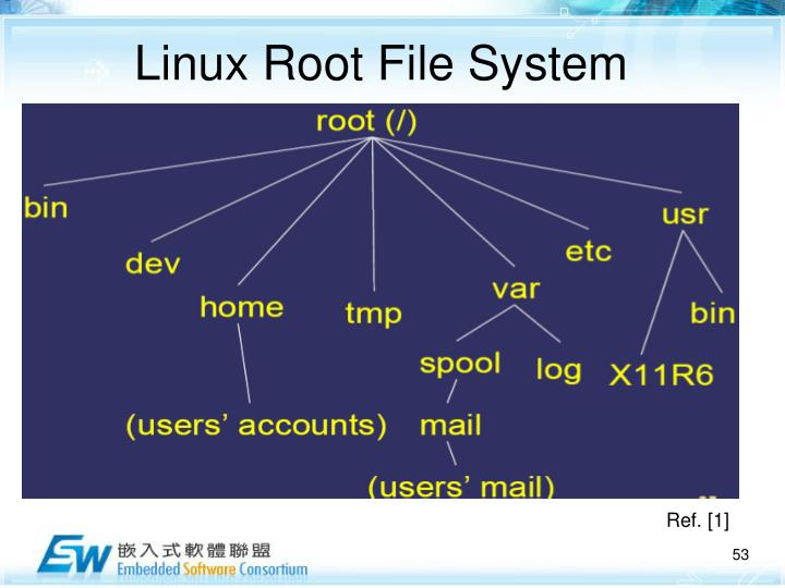 Linux Root File System