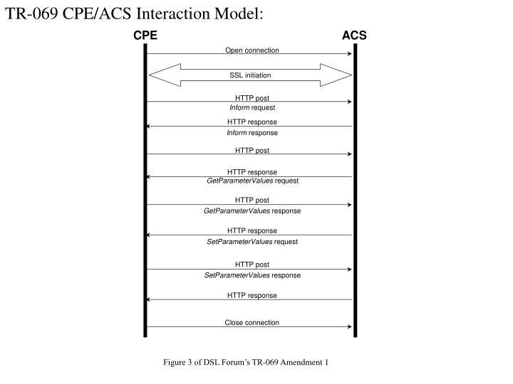 TR-069 CPE/ACS Interaction Model:
