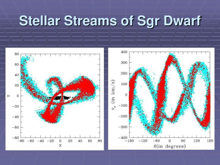 Stellar Streams of Sgr Dwarf