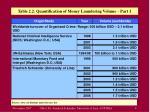 table 2 2 quantification of money laundering volume part 1