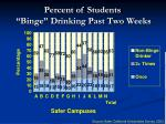 percent of students binge drinking past two weeks