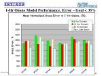 1 hr ozone model performance error goal 35