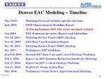 denver eac modeling timeline