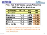 projected 8 hr ozone design values for 2007 base case emissions