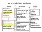 automated online monitoring