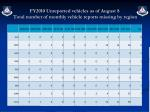 fy2010 unreported vehicles as of august 8 total number of monthly vehicle reports missing by region