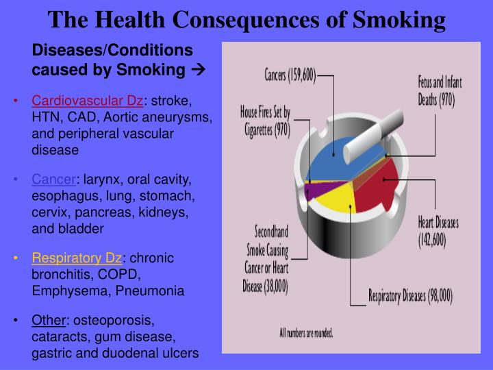 with widely publicized information on the health and environmental consequences of smoking why do yo Obesity is widely recognized as a health risk the negative effects of obesity and other current research may, if anything, understate the public health consequences of the dangers of both smoking and heavy drinking have been on the national health agenda.