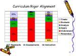 curriculum rigor alignment
