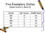 five exemplary states iowa score 1 gain 3