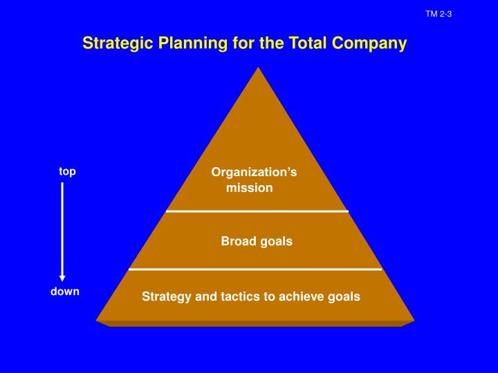 Strategic Planning for the Total Company