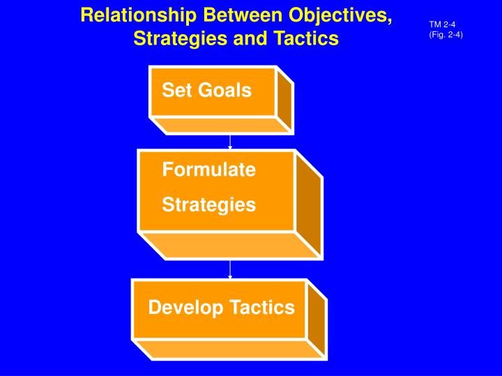 Relationship Between Objectives, Strategies and Tactics