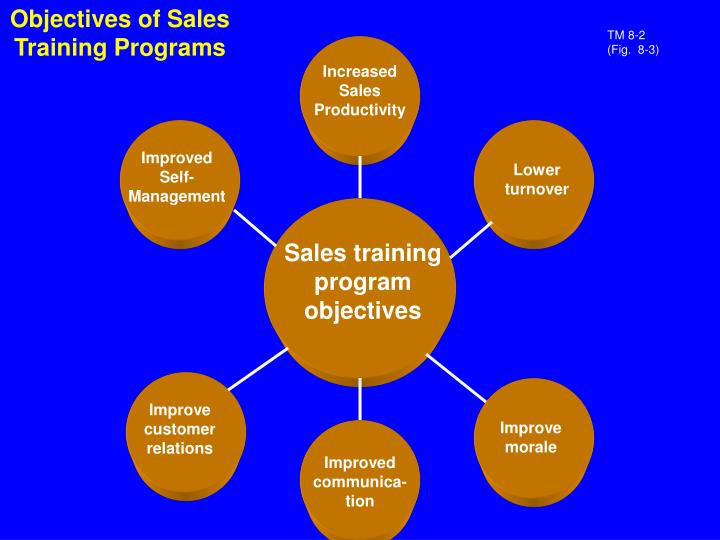 Objectives of Sales Training Programs