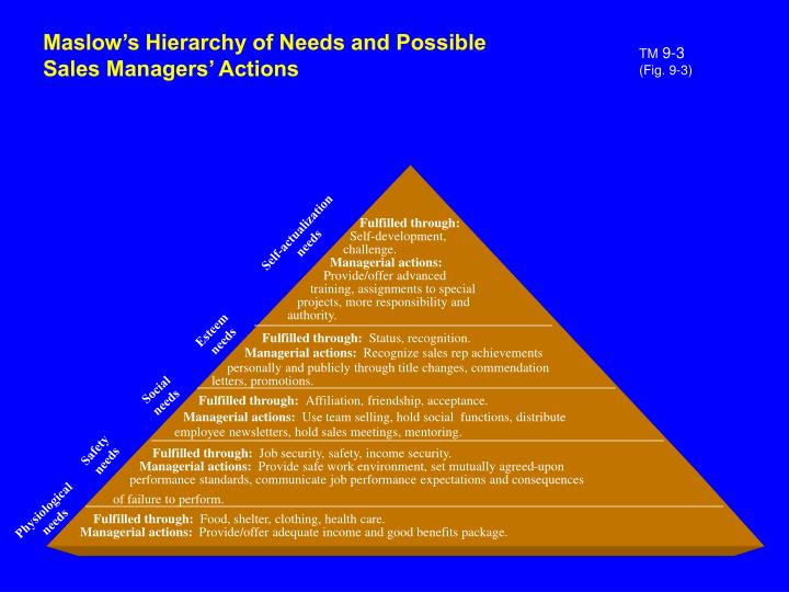 Maslow's Hierarchy of Needs and Possible Sales Managers' Actions