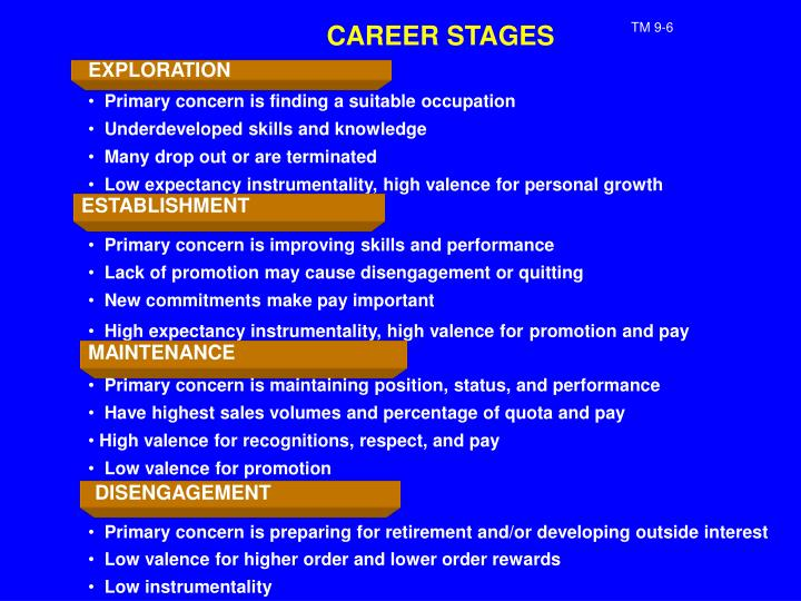 CAREER STAGES