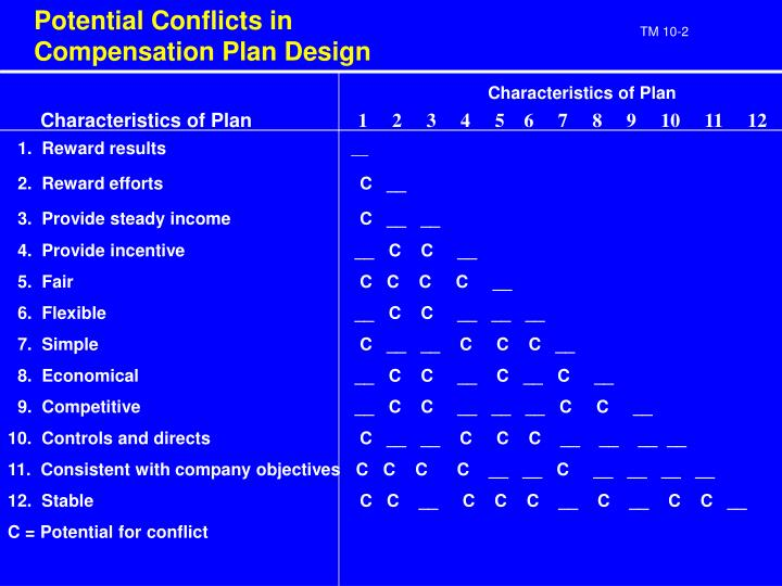 Potential Conflicts in Compensation Plan Design