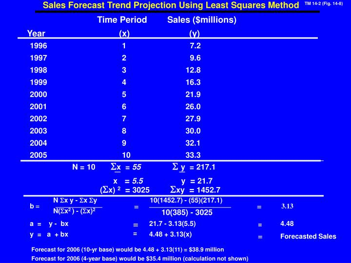 Sales Forecast Trend Projection Using Least Squares Method