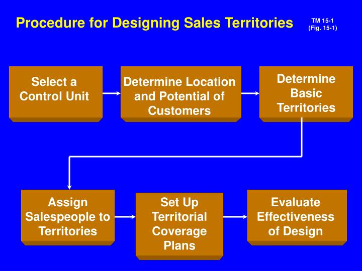 Procedure for Designing Sales Territories