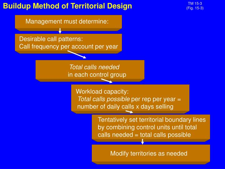 Buildup Method of Territorial Design