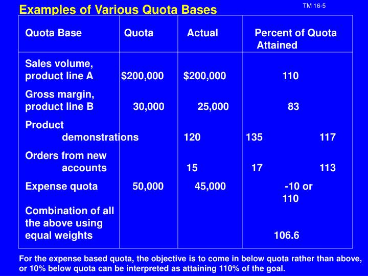 Examples of Various Quota Bases