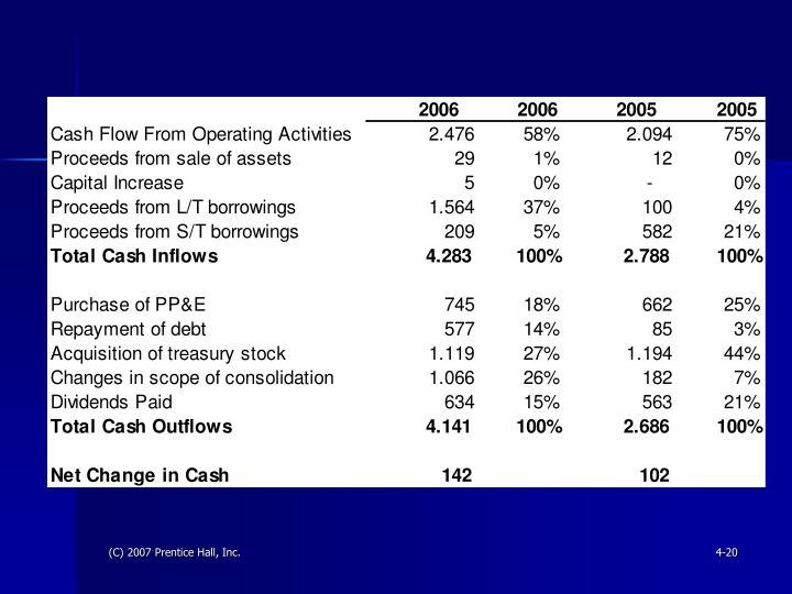 (C) 2007 Prentice Hall, Inc.