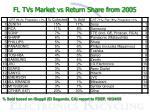 fl tvs market vs return share from 2005