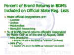 percent of brand returns in bdms included on official state reg lists