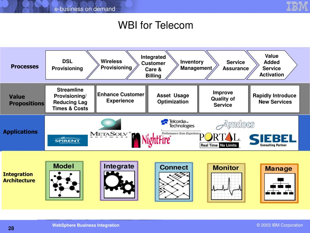 PPT - Business Process Integration with WebSphere Business