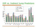 dip vs indirect jump predictors