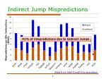 indirect jump mispredictions