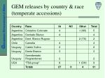 gem releases by country race temperate accessions