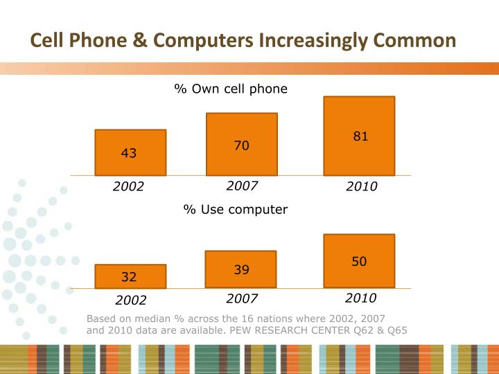 Cell Phone & Computers Increasingly Common