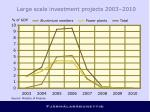 large scale investment projects 2003 2010
