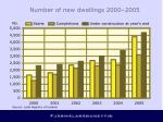 number of new dwellings 2000 2005