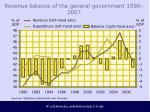 revenue balance of the general government 1990 2007