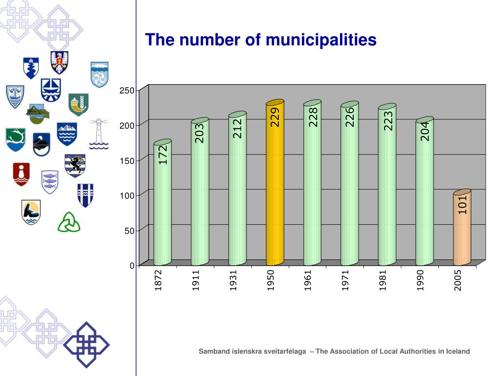 The number of municipalities